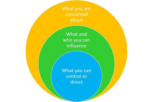 CirclesOfInfluence