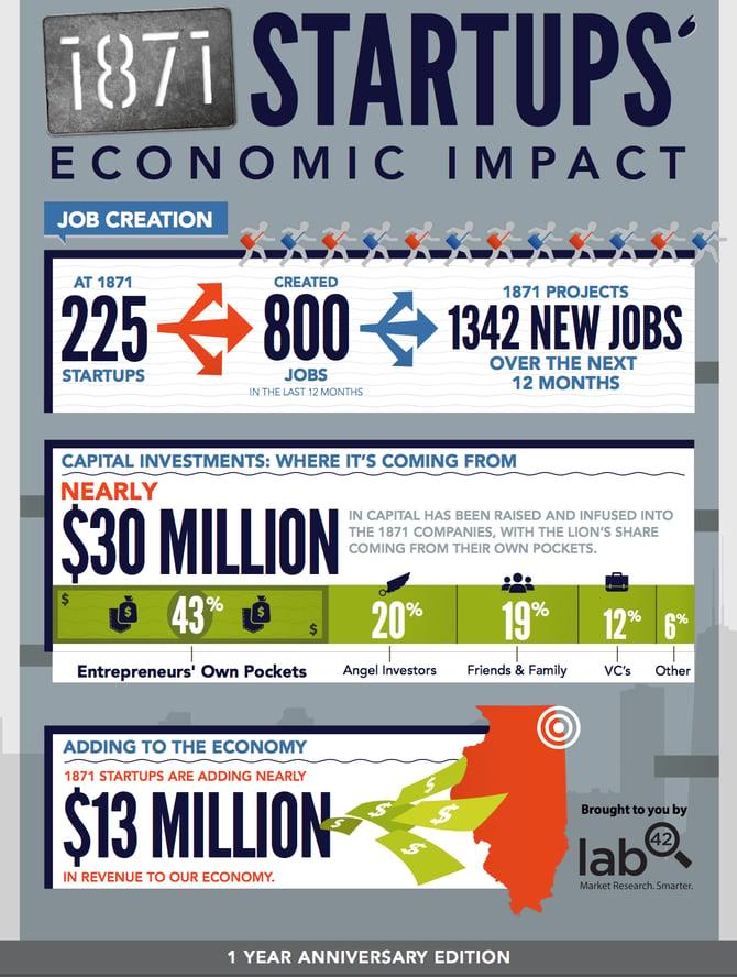 1871 startup economic impact